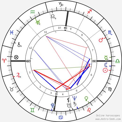 Vittorio Mussolini astro natal birth chart, Vittorio Mussolini horoscope, astrology