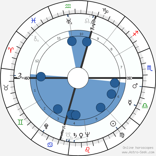 Winant Sidle wikipedia, horoscope, astrology, instagram