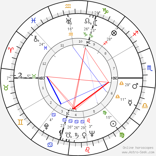 Winant Sidle birth chart, biography, wikipedia 2017, 2018
