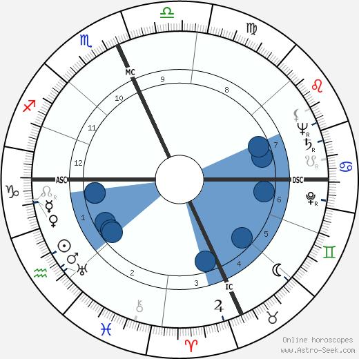 Arthur Gerald Esch wikipedia, horoscope, astrology, instagram