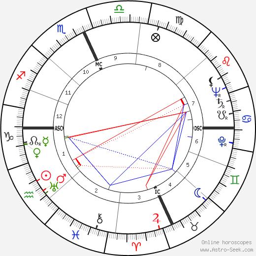 Arthur Gerald Esch tema natale, oroscopo, Arthur Gerald Esch oroscopi gratuiti, astrologia
