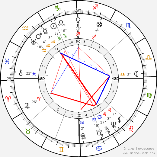 Billy Butterfield birth chart, biography, wikipedia 2019, 2020