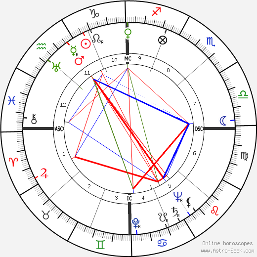 Billy Butterfield birth chart, Billy Butterfield astro natal horoscope, astrology