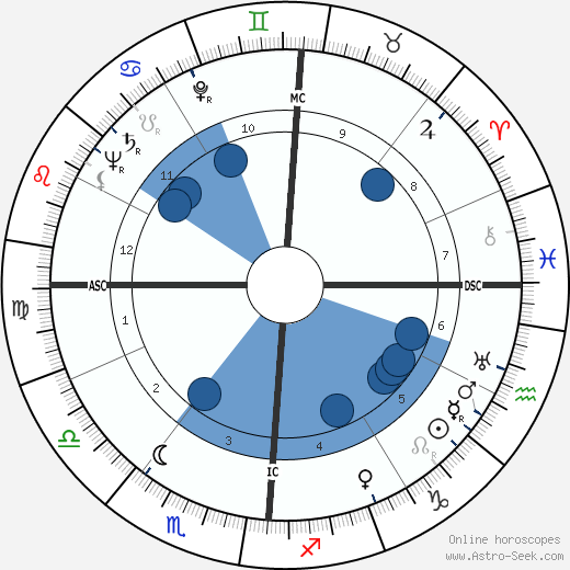 Brainerd Duffield wikipedia, horoscope, astrology, instagram