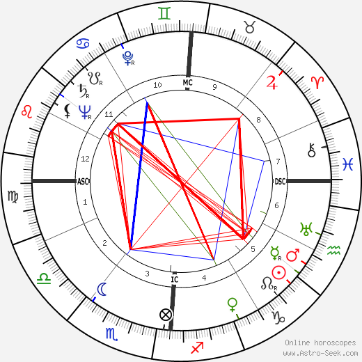 Brainerd Duffield tema natale, oroscopo, Brainerd Duffield oroscopi gratuiti, astrologia