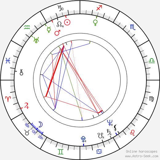 Dick Schulz birth chart, Dick Schulz astro natal horoscope, astrology
