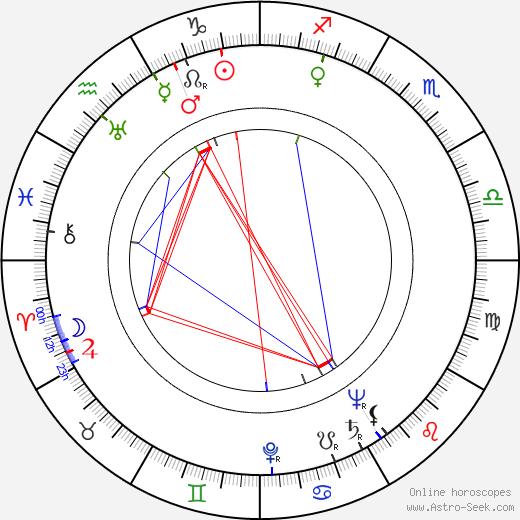Erwin Axer tema natale, oroscopo, Erwin Axer oroscopi gratuiti, astrologia