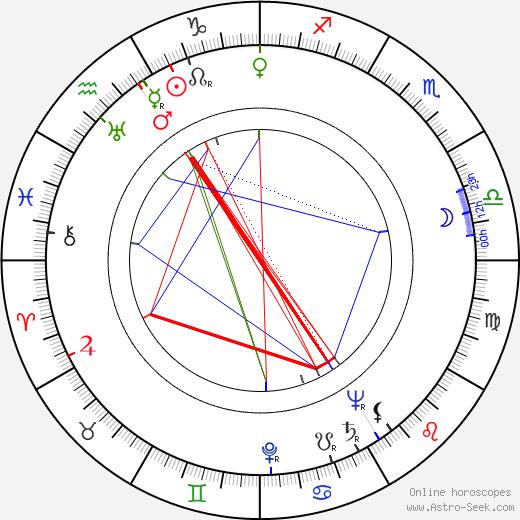 Hans Caninenberg tema natale, oroscopo, Hans Caninenberg oroscopi gratuiti, astrologia