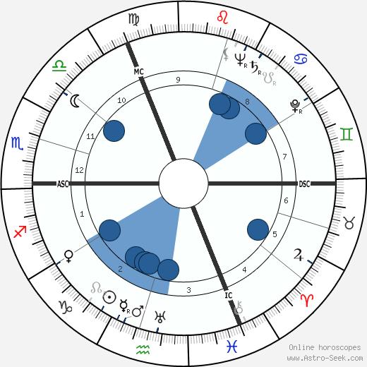 Hermann Buchner wikipedia, horoscope, astrology, instagram