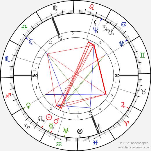 Hermann Buchner birth chart, Hermann Buchner astro natal horoscope, astrology