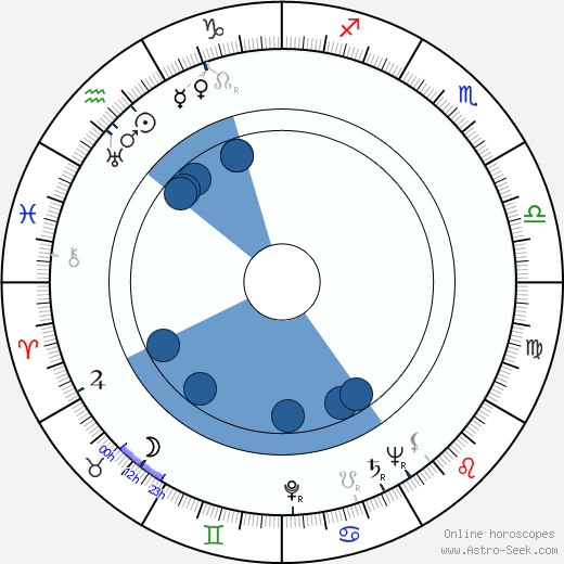 Hugh Hastings wikipedia, horoscope, astrology, instagram