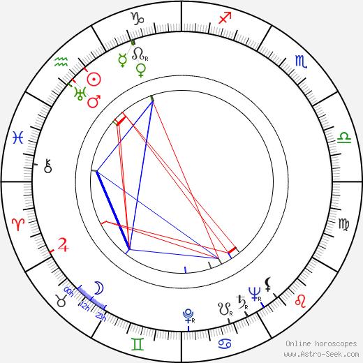 Hugh Hastings день рождения гороскоп, Hugh Hastings Натальная карта онлайн