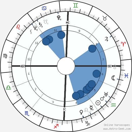 Ilya Prigogine wikipedia, horoscope, astrology, instagram