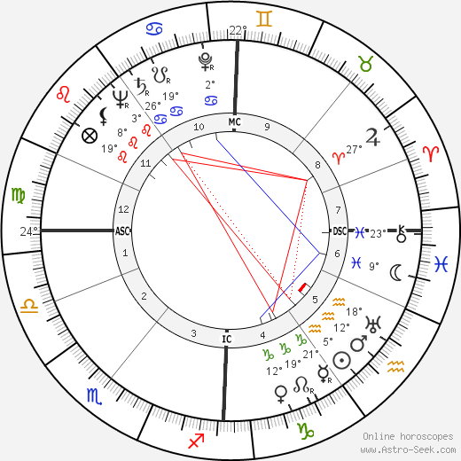 Ilya Prigogine birth chart, biography, wikipedia 2020, 2021