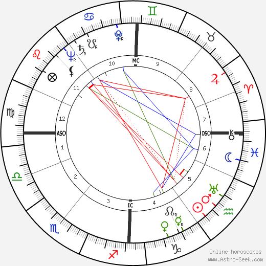 Ilya Prigogine birth chart, Ilya Prigogine astro natal horoscope, astrology