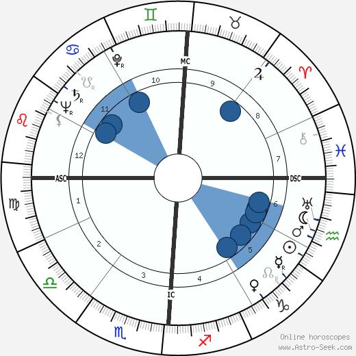 James Alexander Palmer wikipedia, horoscope, astrology, instagram