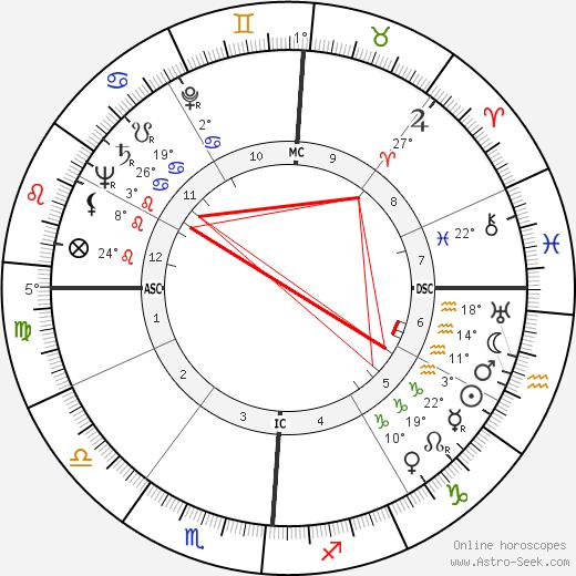 James Alexander Palmer birth chart, biography, wikipedia 2020, 2021