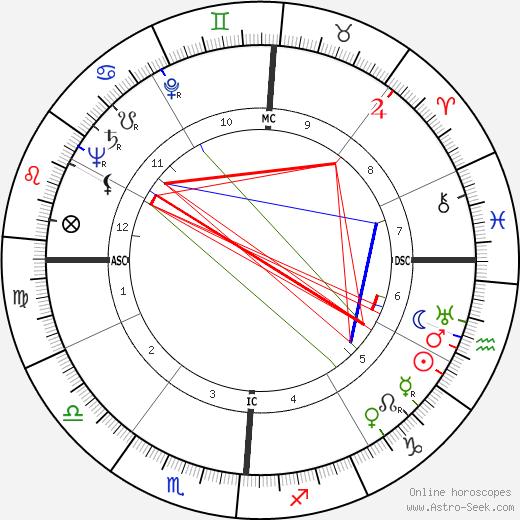 James Alexander Palmer birth chart, James Alexander Palmer astro natal horoscope, astrology