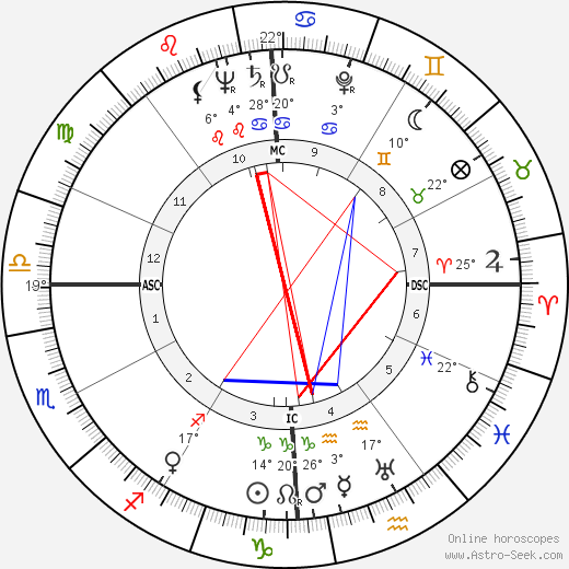 Jane Wyman birth chart, biography, wikipedia 2019, 2020