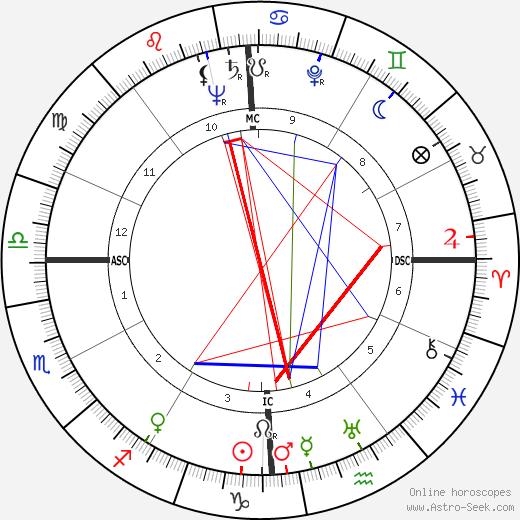 Jane Wyman birth chart, Jane Wyman astro natal horoscope, astrology
