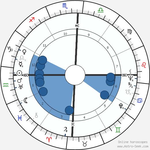 Jânio Quadros wikipedia, horoscope, astrology, instagram