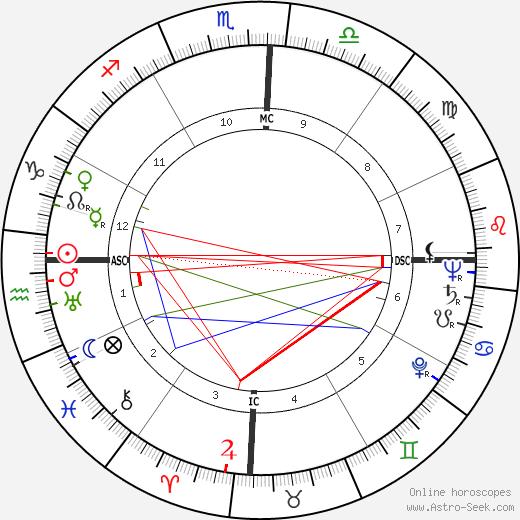 Jânio Quadros tema natale, oroscopo, Jânio Quadros oroscopi gratuiti, astrologia