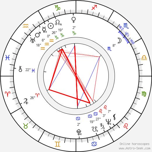 Jaroslav Kándl birth chart, biography, wikipedia 2019, 2020