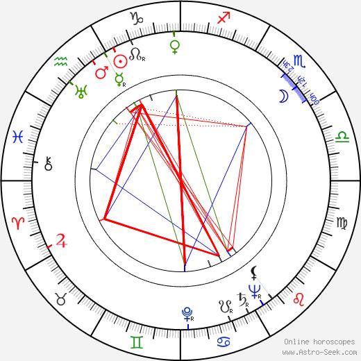 Jaroslav Kándl astro natal birth chart, Jaroslav Kándl horoscope, astrology