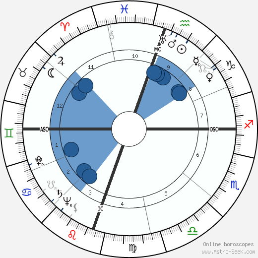 John Raitt wikipedia, horoscope, astrology, instagram