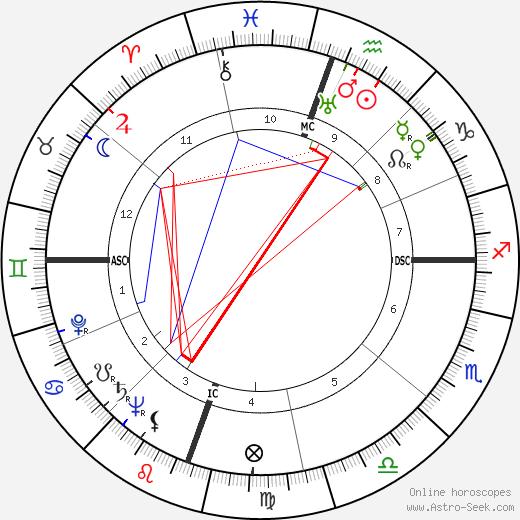 John Raitt день рождения гороскоп, John Raitt Натальная карта онлайн