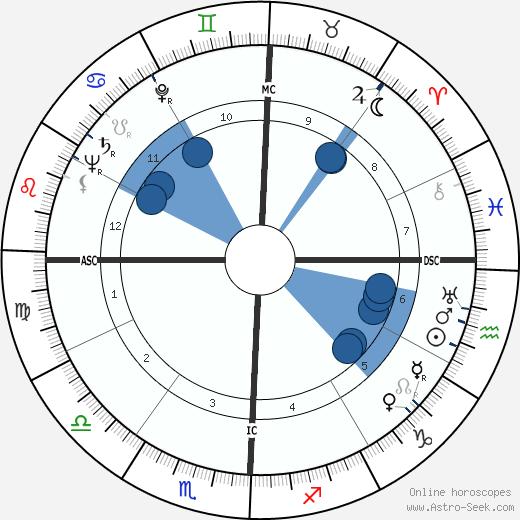 John Robert Schaetzel wikipedia, horoscope, astrology, instagram