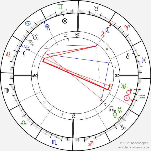 John Robert Schaetzel tema natale, oroscopo, John Robert Schaetzel oroscopi gratuiti, astrologia