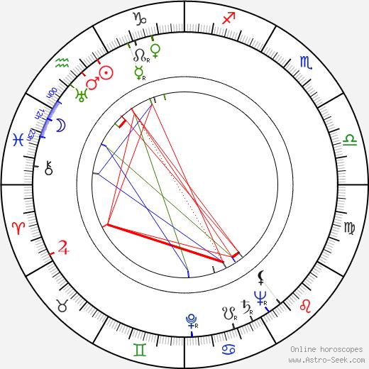 Kazimierz Zarzycki birth chart, Kazimierz Zarzycki astro natal horoscope, astrology