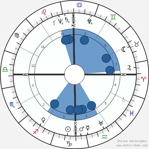 Leon McAuliffe wikipedia, horoscope, astrology, instagram