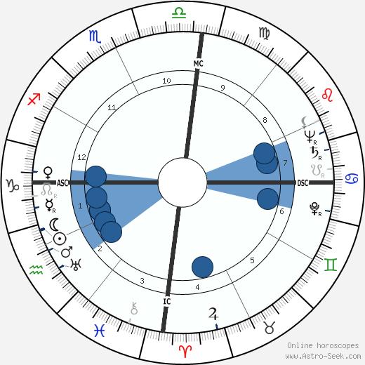 Luz del Fuego wikipedia, horoscope, astrology, instagram