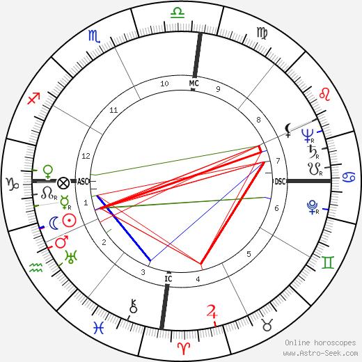 Luz del Fuego tema natale, oroscopo, Luz del Fuego oroscopi gratuiti, astrologia