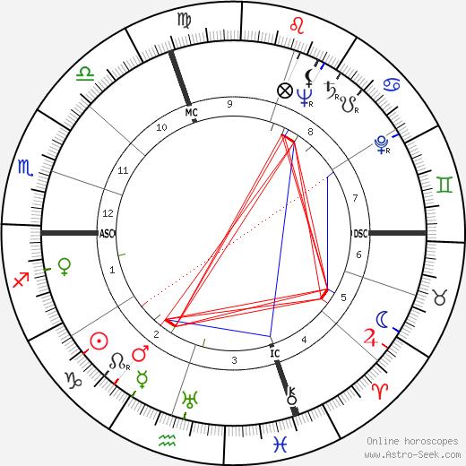 Otello Zironi tema natale, oroscopo, Otello Zironi oroscopi gratuiti, astrologia