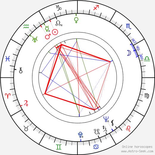 Otto Leisner birth chart, Otto Leisner astro natal horoscope, astrology