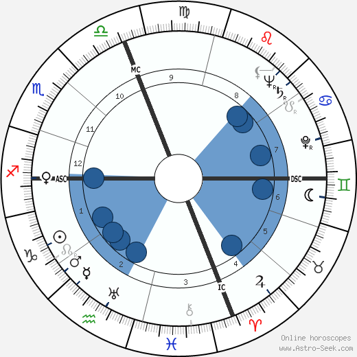 Robert Antelme wikipedia, horoscope, astrology, instagram