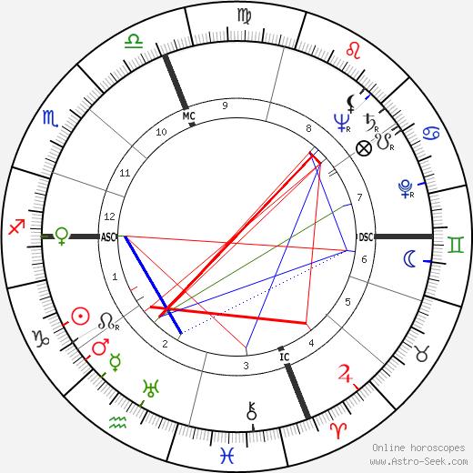 Робер Антельм Robert Antelme день рождения гороскоп, Robert Antelme Натальная карта онлайн