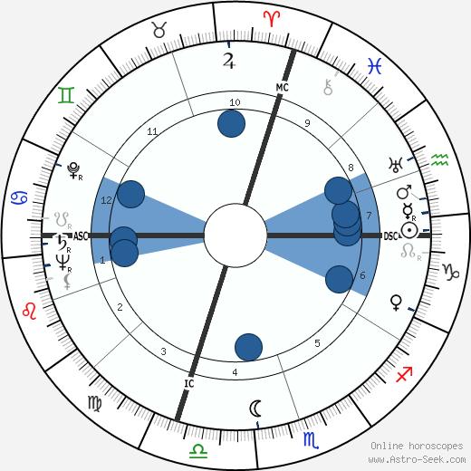 Sandy Block wikipedia, horoscope, astrology, instagram