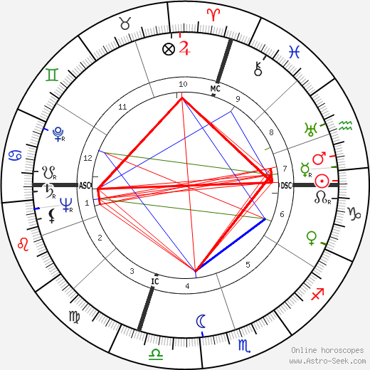 Sandy Block birth chart, Sandy Block astro natal horoscope, astrology