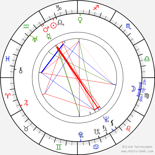 Sergio Grieco birth chart, Sergio Grieco astro natal horoscope, astrology