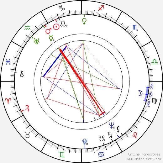 Sergio Grieco birth chart, Sergio Grieco astro natal horoscope, astrology