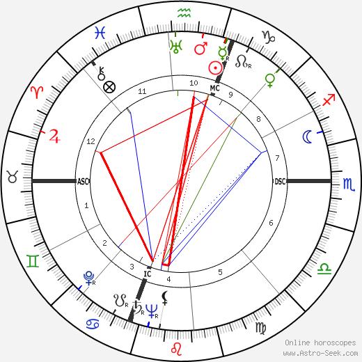 Steno astro natal birth chart, Steno horoscope, astrology