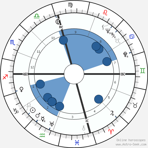 Thomas G. Corbin wikipedia, horoscope, astrology, instagram