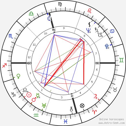 Thomas G. Corbin tema natale, oroscopo, Thomas G. Corbin oroscopi gratuiti, astrologia