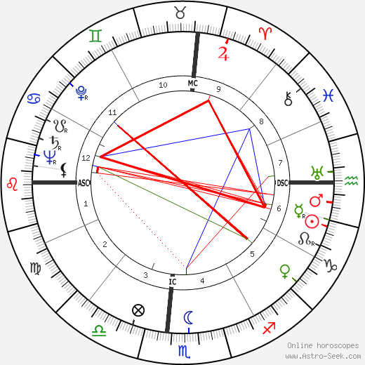 Ulysses Kay astro natal birth chart, Ulysses Kay horoscope, astrology