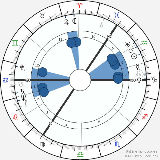Walter Schmidt wikipedia, horoscope, astrology, instagram