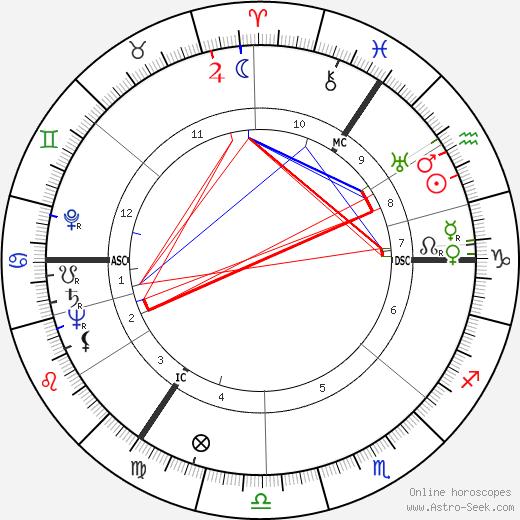Walter Schmidt astro natal birth chart, Walter Schmidt horoscope, astrology
